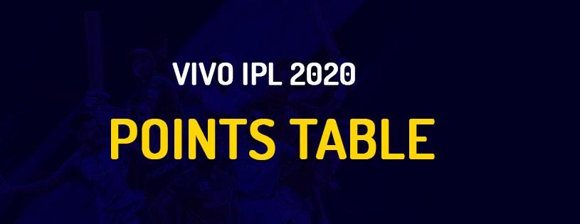 Dream11 IPL 2020 Points Table