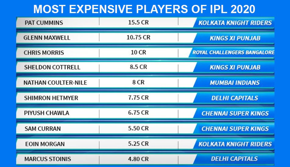 most expensive highest paid player list of IPL 2020 with their price in auction