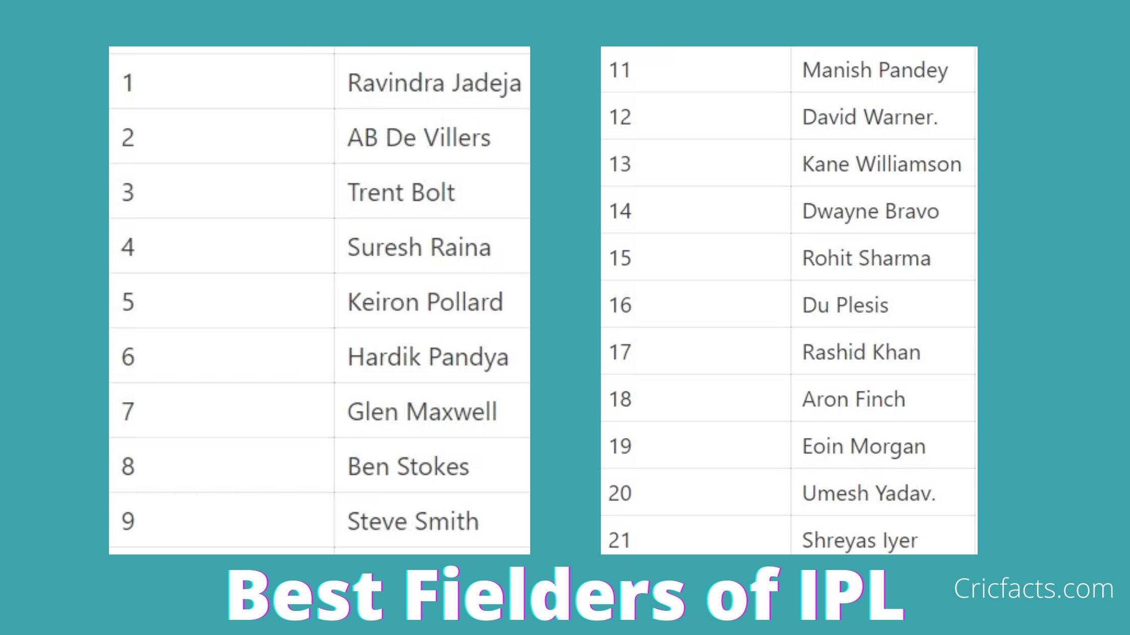 Best fielders of IPL 2020
